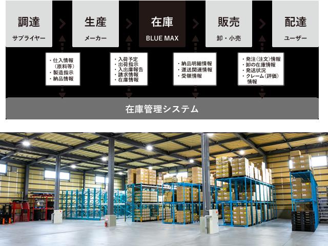 高効率システムの導入によるスマートな在庫管理で徹底的に効率アップ